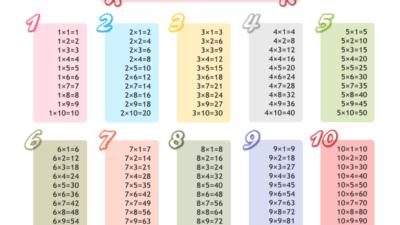 Aprender las tablas de multiplicar para niños fácil